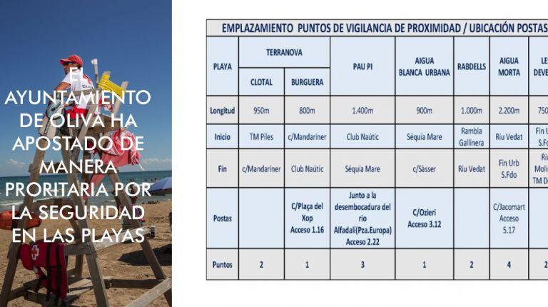 Oliva refuerza la seguridad en las playas con la ampliación de salvamento y socorrismo